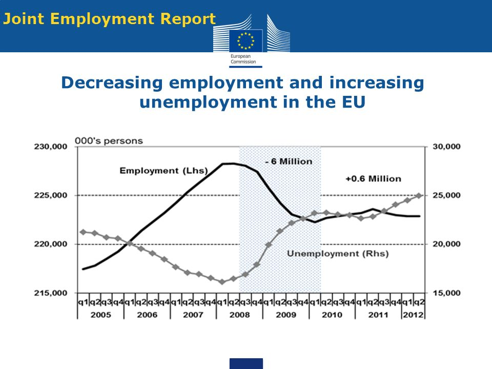 Decreasing employment and increasing unemployment in the EU Joint Employment Report