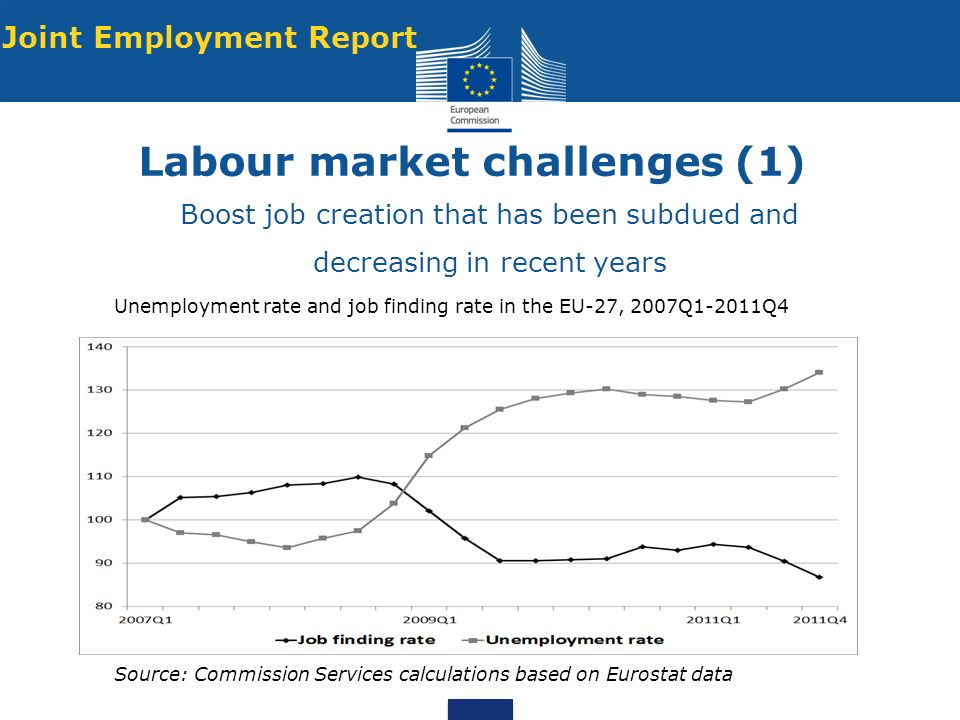 Labour market challenges (1) Boost job creation that has been subdued and decreasing in recent years Unemployment rate and job finding rate in the EU-27, 2007Q1-2011Q4 Source: Commission Services calculations based on Eurostat data Joint Employment Report