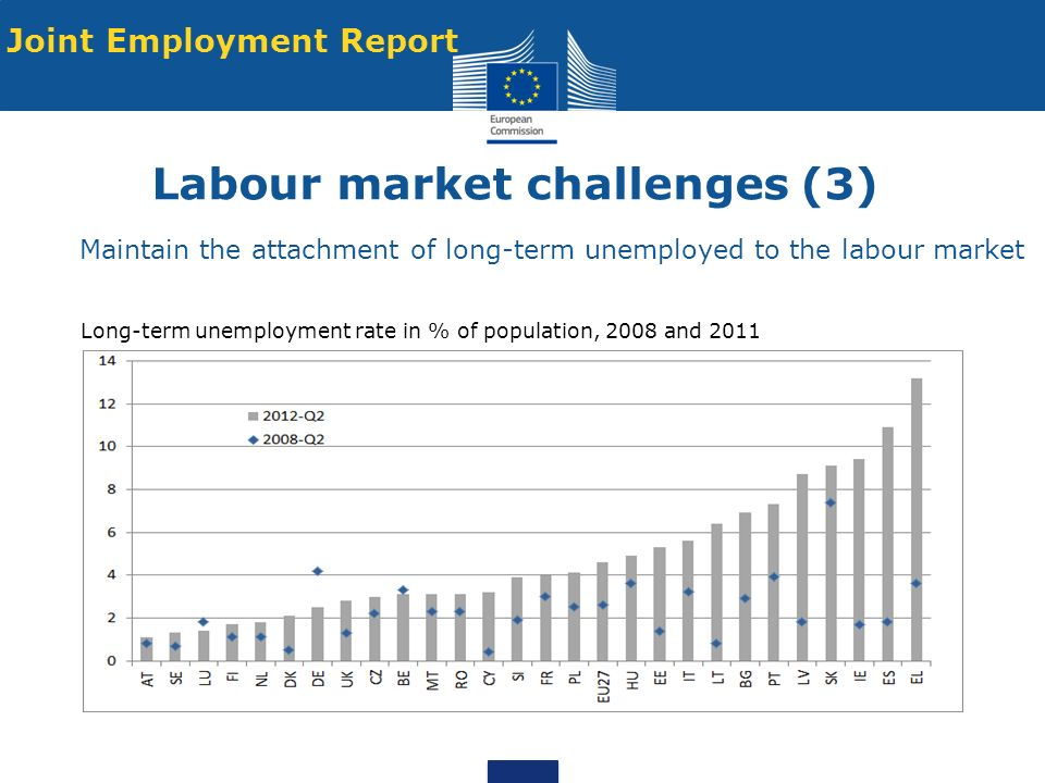 Labour market challenges (3) Maintain the attachment of long-term unemployed to the labour market Joint Employment Report Long-term unemployment rate in % of population, 2008 and 2011