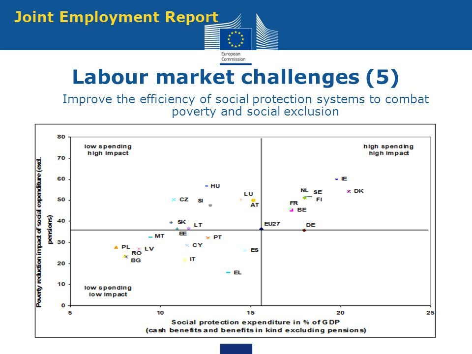 Source: EU-SILC longitudinal dataset, only 18 countries available Labour market challenges (5) Improve the efficiency of social protection systems to combat poverty and social exclusion Joint Employment Report