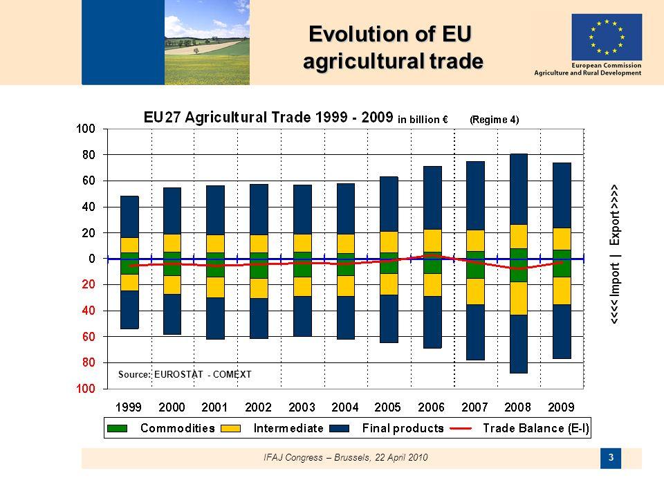 3 >>> Source: EUROSTAT - COMEXT Evolution of EU agricultural trade agricultural trade