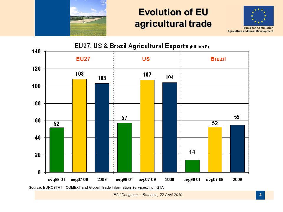 IFAJ Congress – Brussels, 22 April 2010 4 Source: EUROSTAT - COMEXT and Global Trade Information Services, Inc., GTA EU27USBrazil Evolution of EU agricultural trade