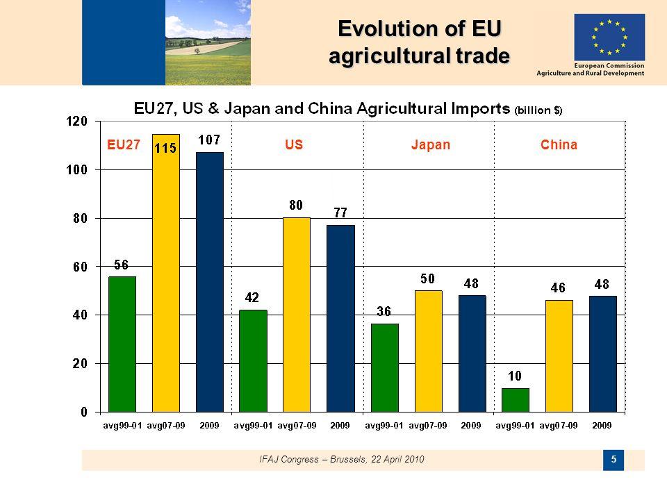 IFAJ Congress – Brussels, 22 April 2010 5 EU27USJapanChina Evolution of EU agricultural trade