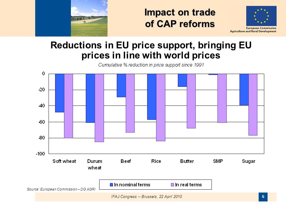 IFAJ Congress – Brussels, 22 April 2010 6 Impact on trade of CAP reforms Reductions in EU price support, bringing EU prices in line with world prices Source: European Commission – DG AGRI