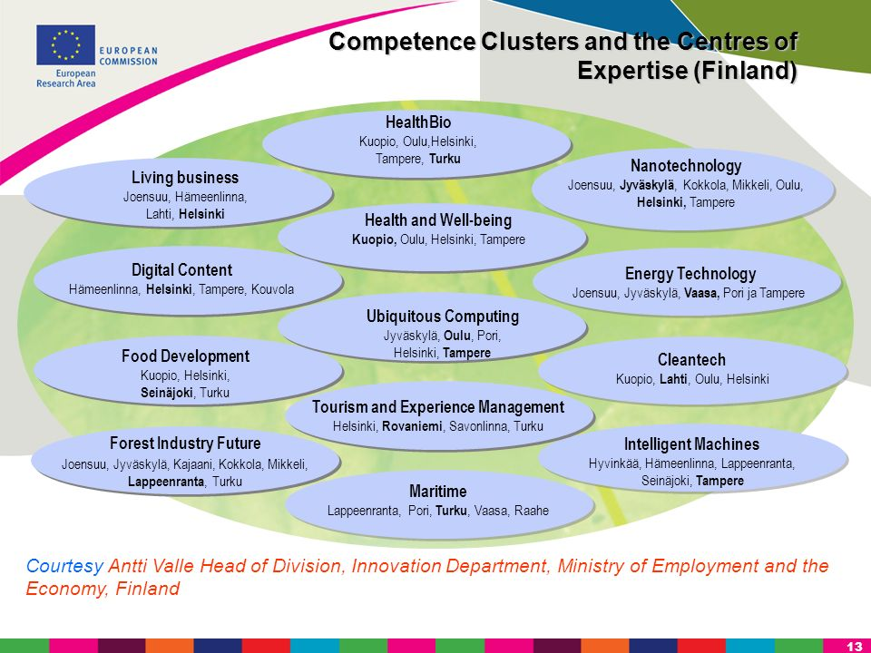 13 Competence Clusters and the Centres of Expertise (Finland) Living business Joensuu, Hämeenlinna, Lahti, Helsinki Digital Content Hämeenlinna, Helsi