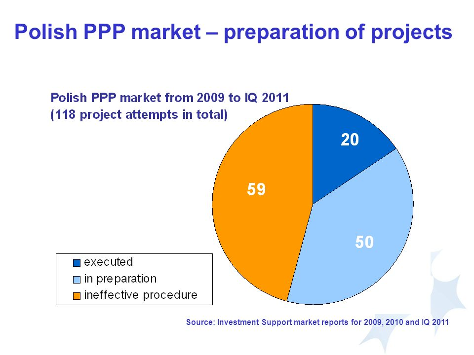 Polish PPP market – preparation of projects Source: Investment Support market reports for 2009, 2010 and IQ 2011