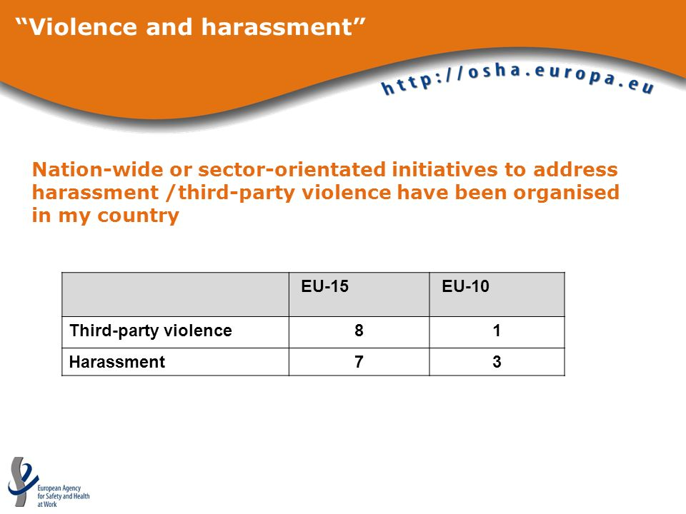 Violence and harassment Nation-wide or sector-orientated initiatives to address harassment /third-party violence have been organised in my country EU-