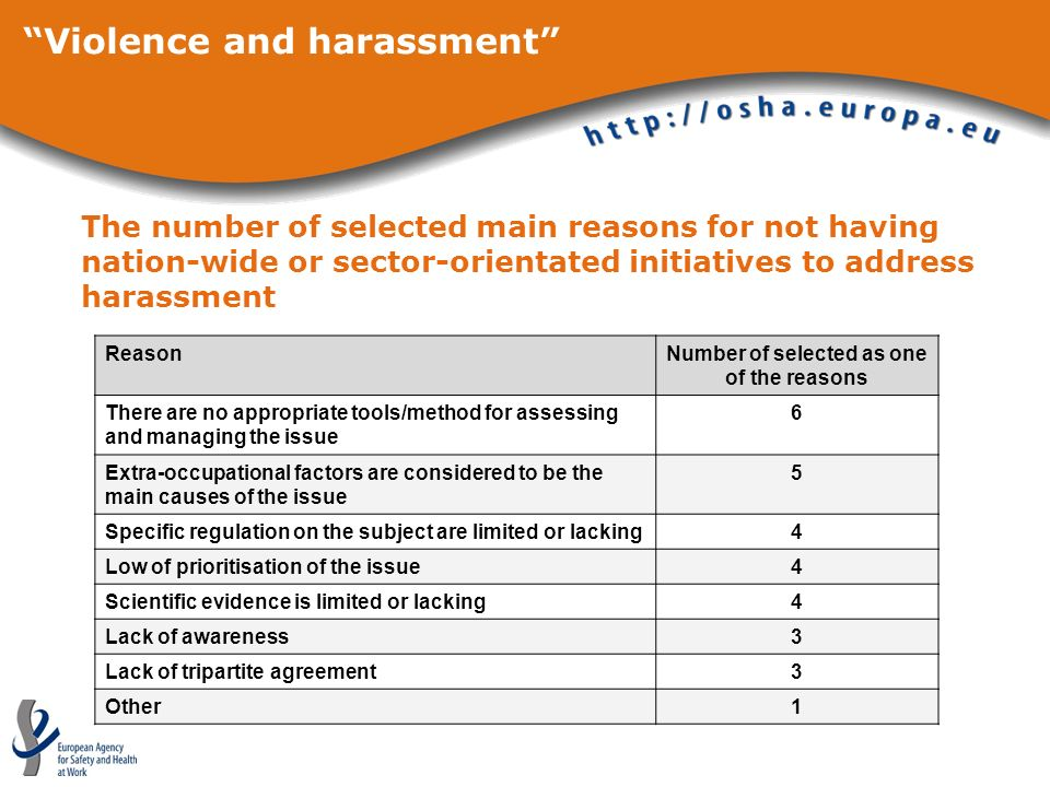 Violence and harassment The number of selected main reasons for not having nation-wide or sector-orientated initiatives to address harassment ReasonNu