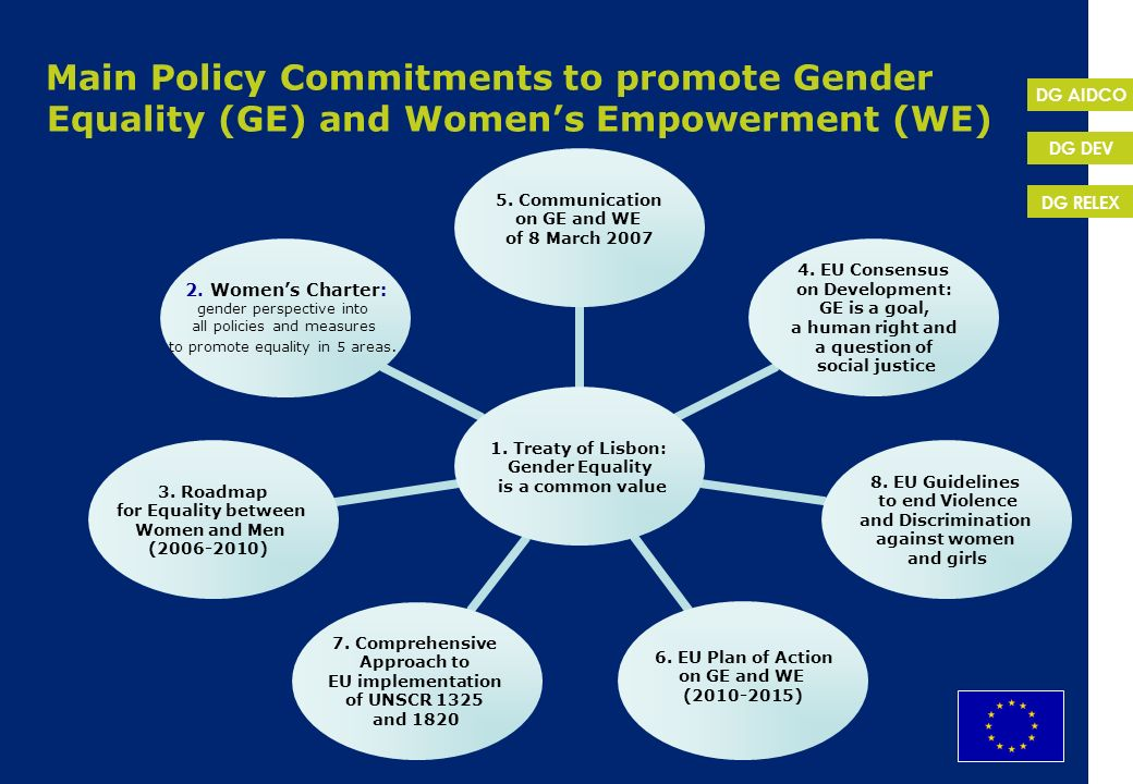 EuropeAid DG RELEX DG DEV DG AIDCO Main Policy Commitments to promote Gender Equality (GE) and Womens Empowerment (WE) 1. Treaty of Lisbon: Gender Equ