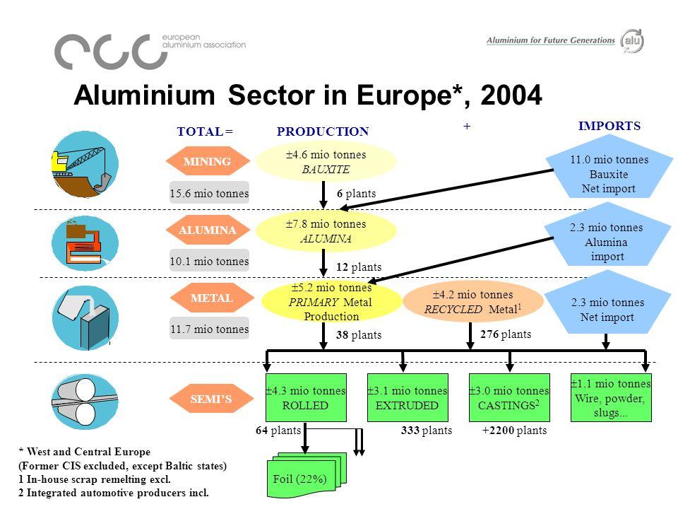 Reduction of Electrolysis Energy for Aluminium