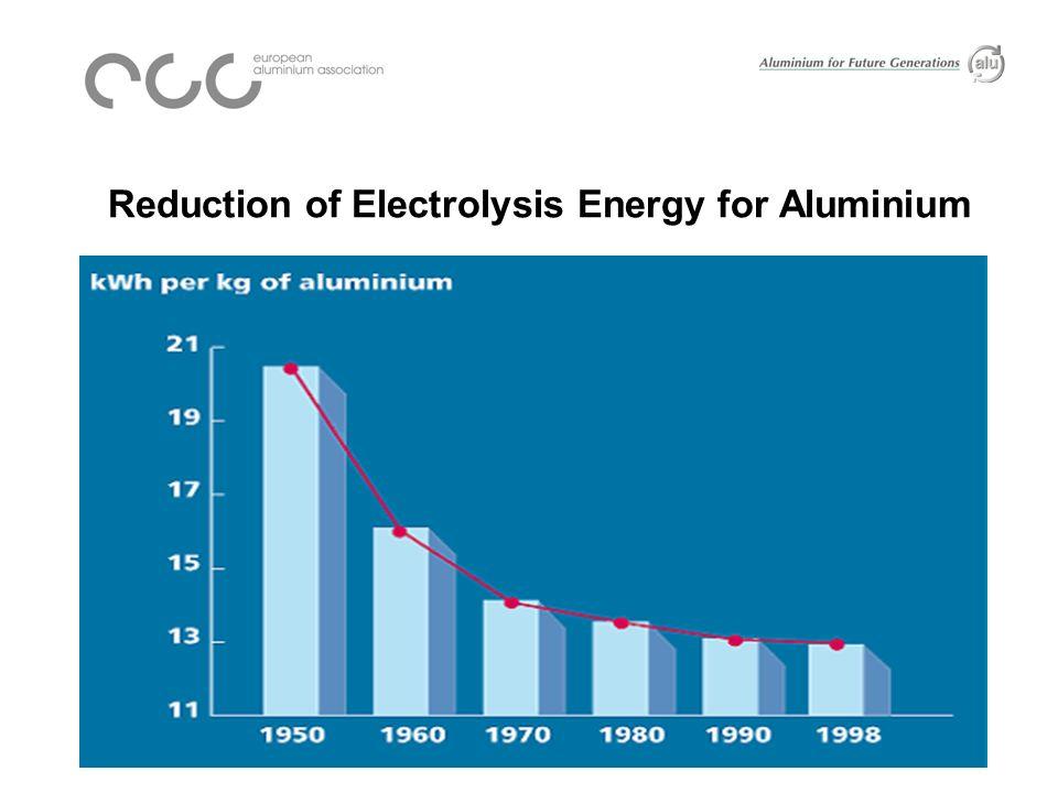 End Uses for Recycled Aluminium, 2003 * EU-25.