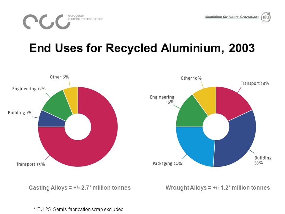 Evolution of Recycled Aluminium, EU-15 Includes refining production and tolled and purchased scrap intake of remelters.