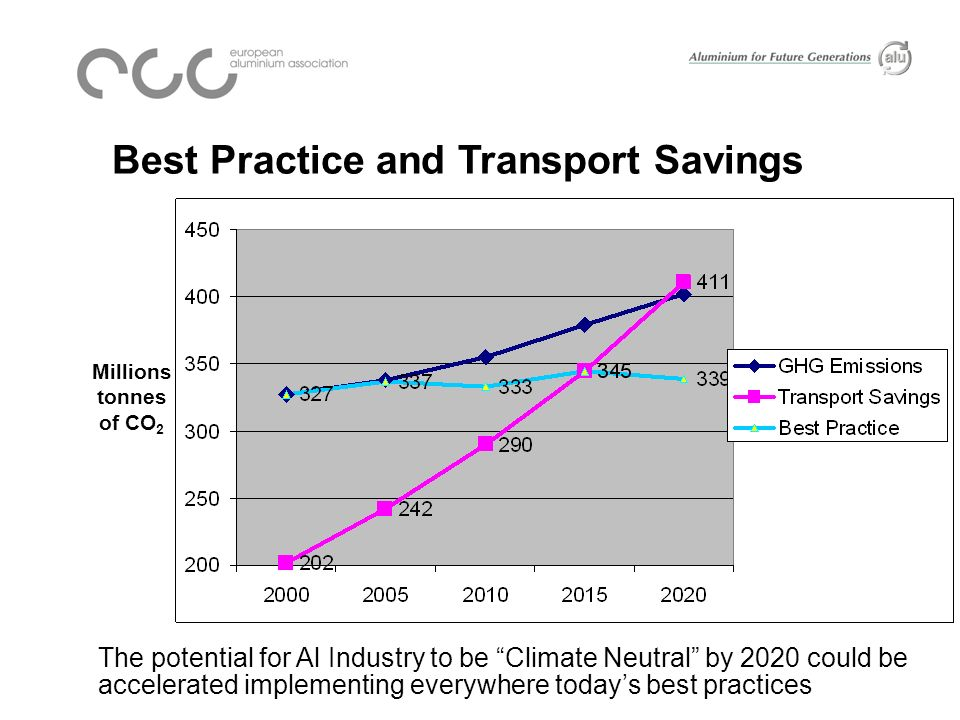 Millions tonnes of CO 2 Best Practice and Transport Savings The potential for Al Industry to be Climate Neutral by 2020 could be accelerated implementing everywhere todays best practices