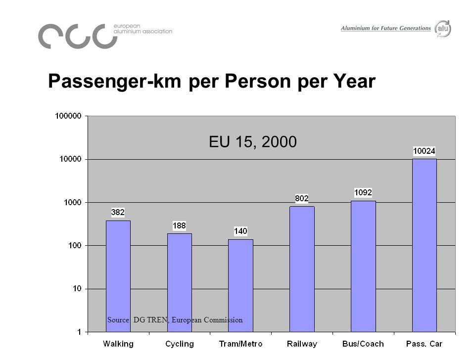 Aluminium Use in EU Cars