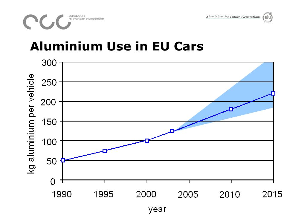 Al in Cars - Relative and absolute Shares Source: Mavel