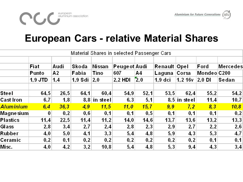 European Cars - relative Material Shares