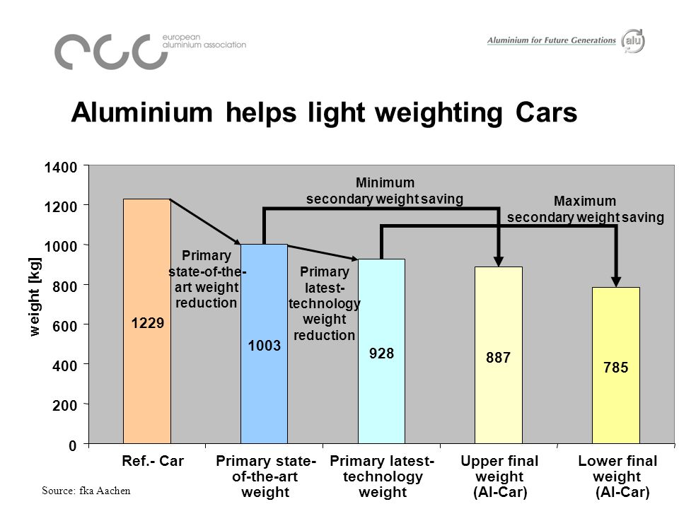 Aluminium helps light weighting Cars 887 785 928 1003 1229 0 200 400 600 800 1000 1200 1400 Ref.- CarPrimary state- of-the-art weight Primary latest- technology weight Upper final weight (Al-Car) Lower final weight (Al-Car) weight [kg] Minimum secondary weight saving Maximum secondary weight saving Primary state-of-the- art weight reduction Primary latest- technology weight reduction Source: fka Aachen
