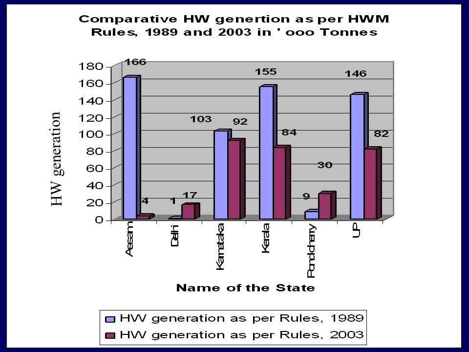 HW generation