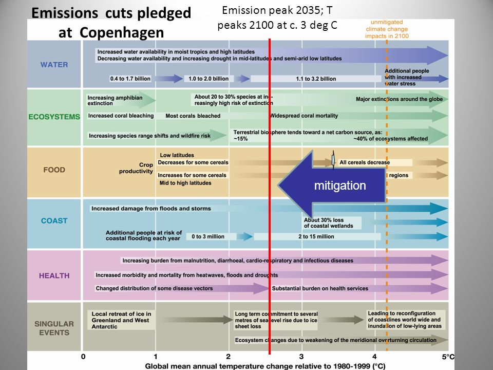 Emissions cuts pledged at Copenhagen mitigation Emission peak 2035; T peaks 2100 at c. 3 deg C