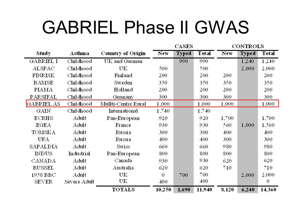 GABRIEL Phase II GWAS