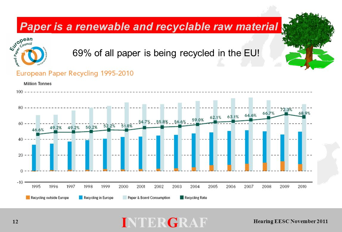 Hearing EESC November 2011 INTERGRAF 12 Paper is a renewable and recyclable raw material 69% of all paper is being recycled in the EU!
