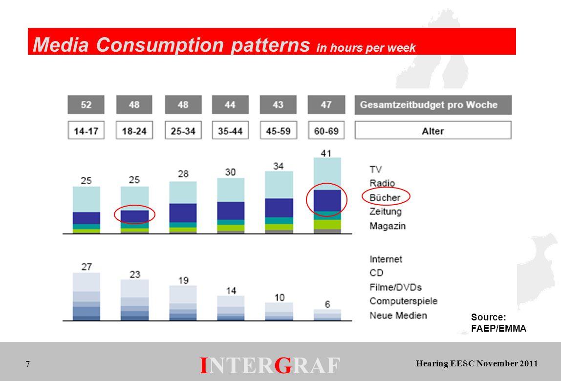 Hearing EESC November 2011 INTERGRAF 7 Media Consumption patterns in hours per week Source: FAEP/EMMA