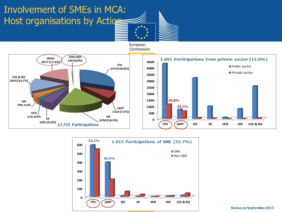 Education and Culture Involvement of SMEs in MCA: Host organisations by Action 17.725 Participations 1.891 Participations from private sector (13.0%) Status on September 2013 1.015 Participations of SME (53.7%) 44.7% 20.8% 66.5% 52.1%