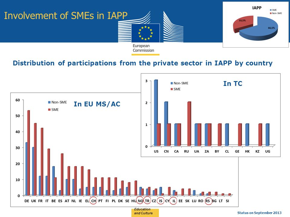Education and Culture Status on September 2013 Involvement of SMEs in IAPP Distribution of participations from the private sector in IAPP by country In EU MS/AC In TC