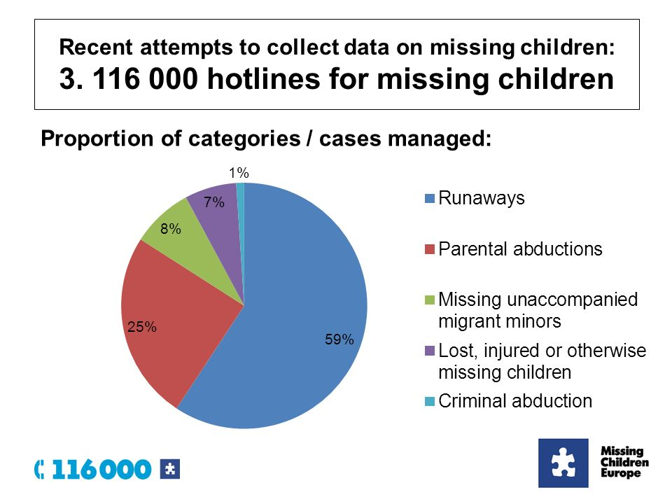 Proportion of categories / cases managed: Recent attempts to collect data on missing children: 3.