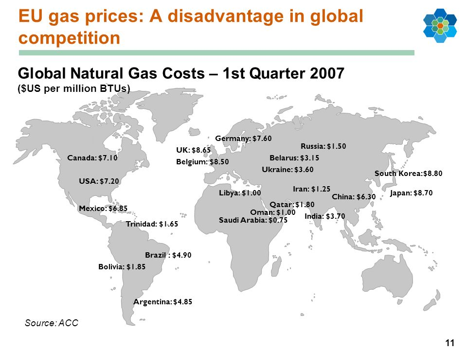 11 EU gas prices: A disadvantage in global competition USA: $7.20 Canada: $7.10 UK: $8.65 Belgium: $8.50 Russia: $1.50 Qatar: $1.80 Trinidad: $1.65 Ja
