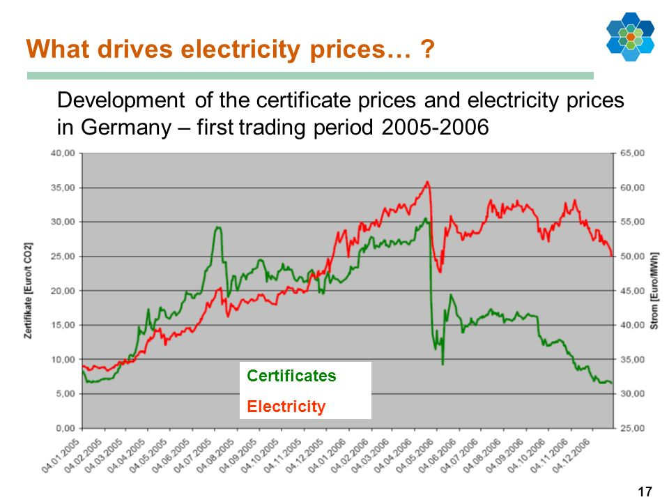 17 What drives electricity prices… ? Development of the certificate prices and electricity prices in Germany – first trading period 2005-2006 Certific
