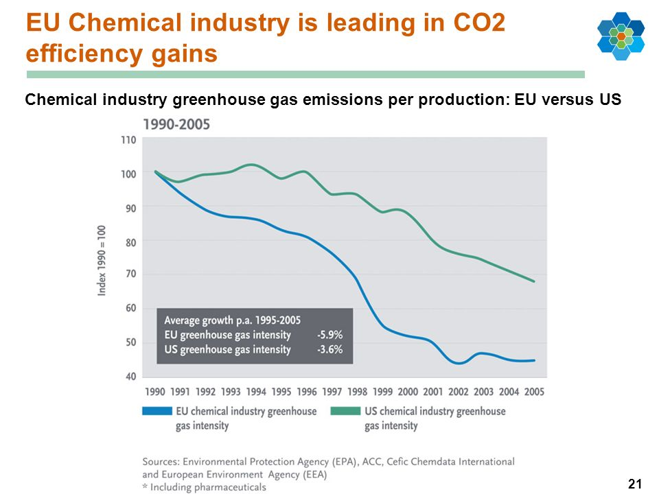 21 EU Chemical industry is leading in CO2 efficiency gains Chemical industry greenhouse gas emissions per production: EU versus US