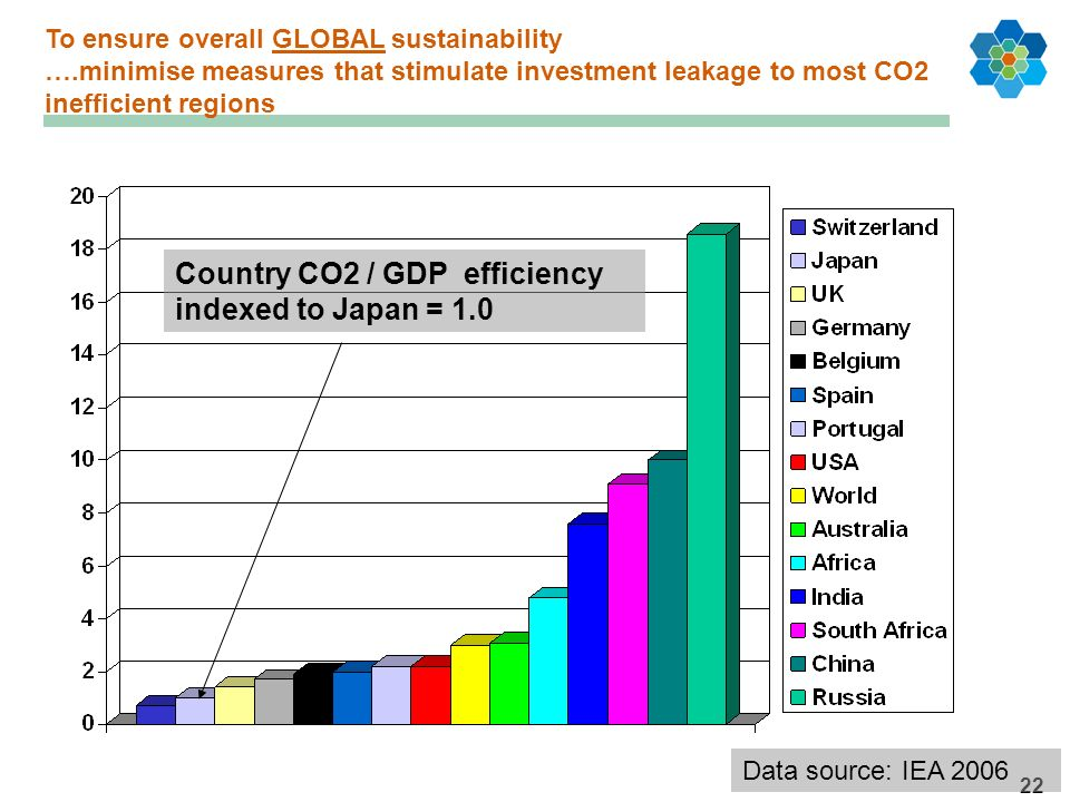 22 Country CO2 / GDP efficiency indexed to Japan = 1.0 Data source: IEA 2006 To ensure overall GLOBAL sustainability ….minimise measures that stimulat