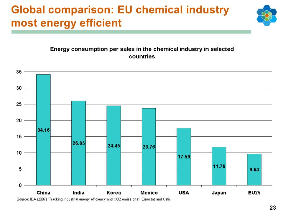 23 Global comparison: EU chemical industry most energy efficient