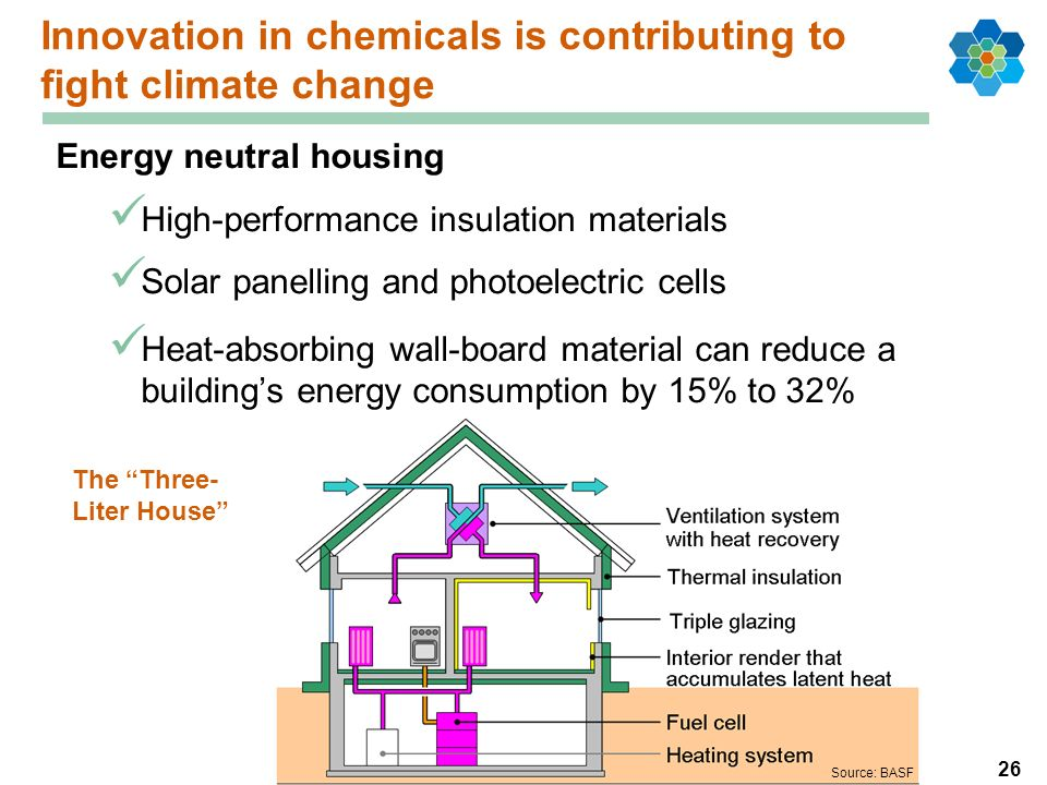 26 Innovation in chemicals is contributing to fight climate change Energy neutral housing High-performance insulation materials Solar panelling and ph