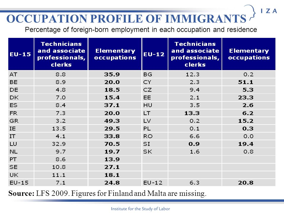 OCCUPATION PROFILE OF IMMIGRANTS Source: LFS 2009.