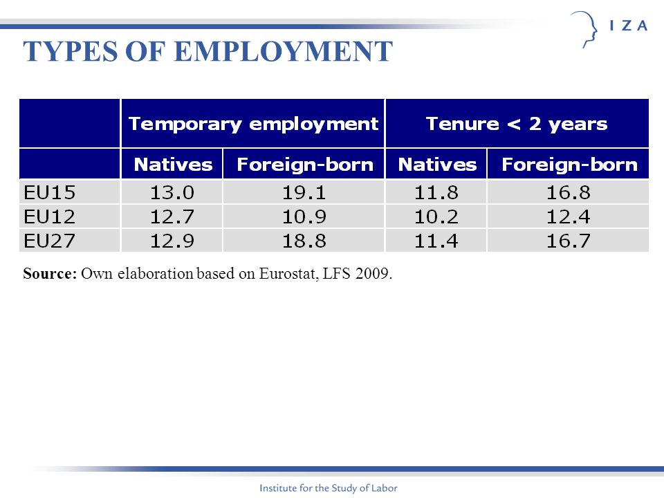 TYPES OF EMPLOYMENT Source: Own elaboration based on Eurostat, LFS 2009.