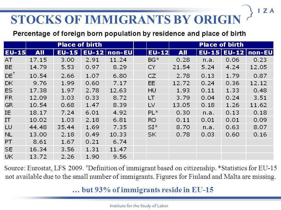 STOCKS OF IMMIGRANTS BY ORIGIN Source: Eurostat, LFS 2009.