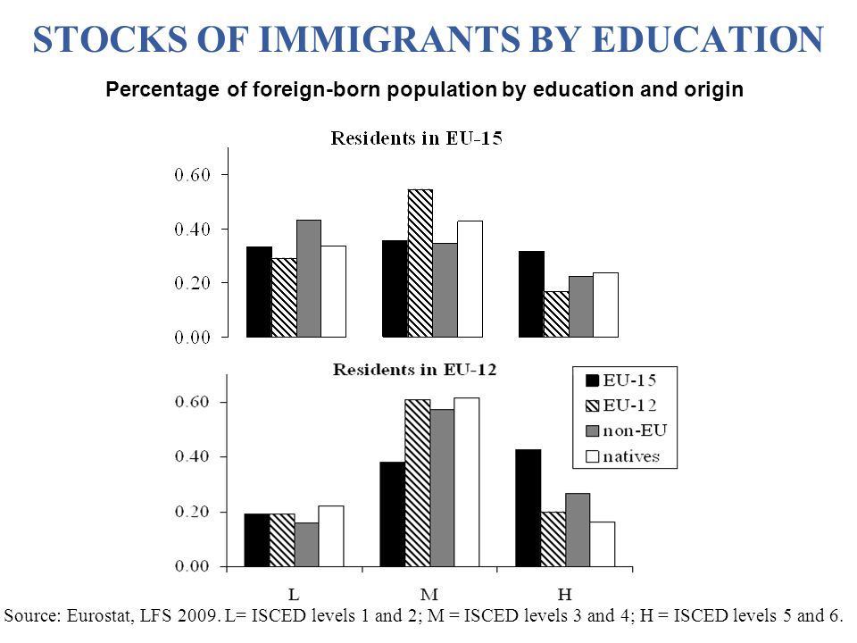 Source: Eurostat, LFS 2009. L= ISCED levels 1 and 2; M = ISCED levels 3 and 4; H = ISCED levels 5 and 6. STOCKS OF IMMIGRANTS BY EDUCATION Percentage