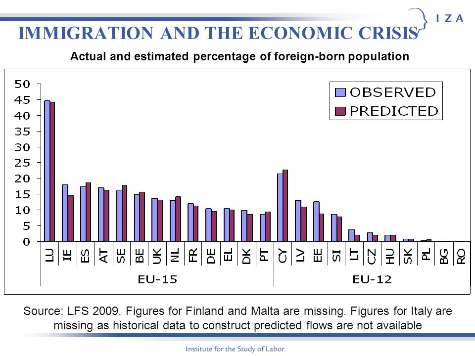 IMMIGRATION AND THE ECONOMIC CRISIS Source: LFS 2009.