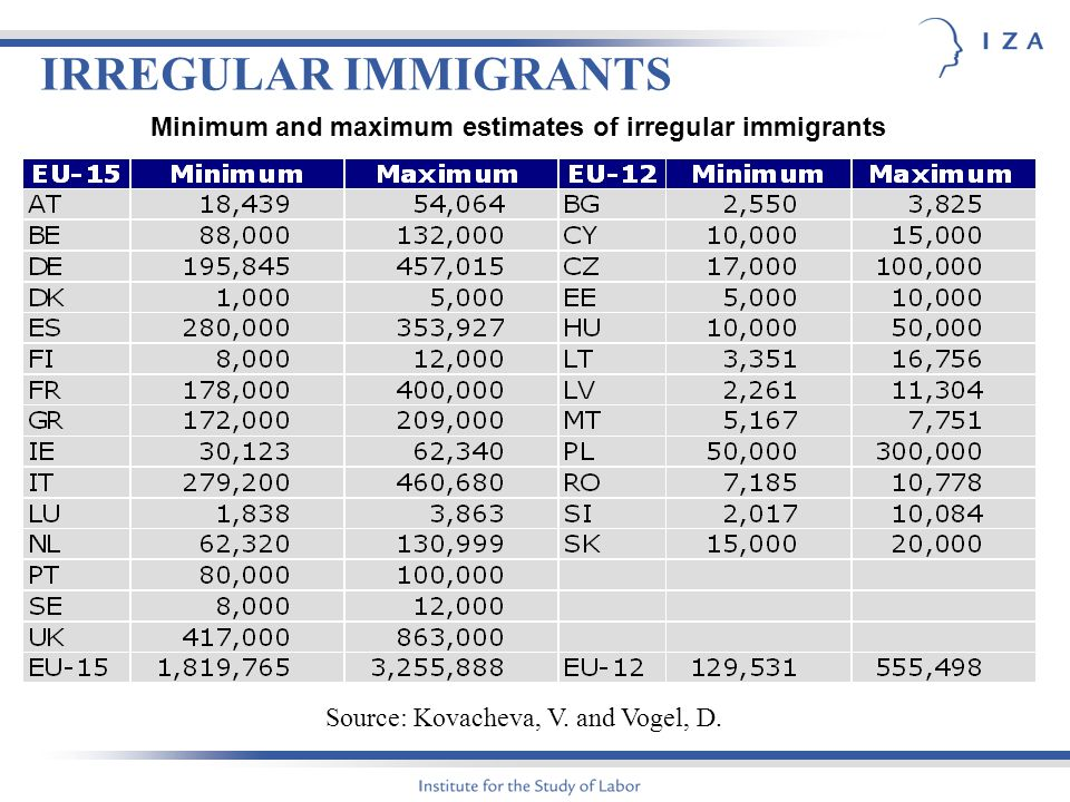 IRREGULAR IMMIGRANTS Source: Kovacheva, V. and Vogel, D. Minimum and maximum estimates of irregular immigrants