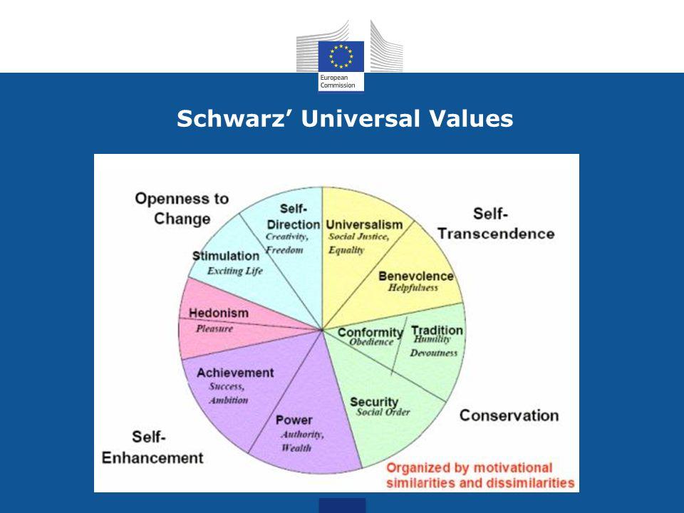 Schwarz Universal Values