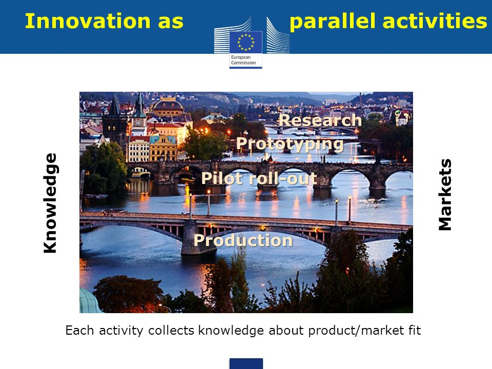 Innovation as parallel activities Knowledge Markets Research Prototyping Pilot roll-out Production Each activity collects knowledge about product/mark