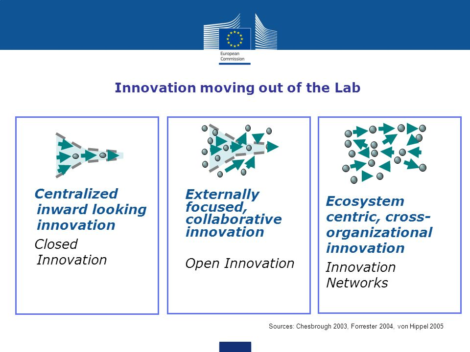 Innovation moving out of the Lab Centralized inward looking innovation Closed Innovation Ecosystem centric, cross- organizational innovation Innovatio
