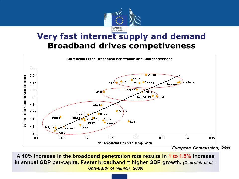 Very fast internet supply and demand Broadband drives competiveness European Commission, 2011 A 10% increase in the broadband penetration rate results