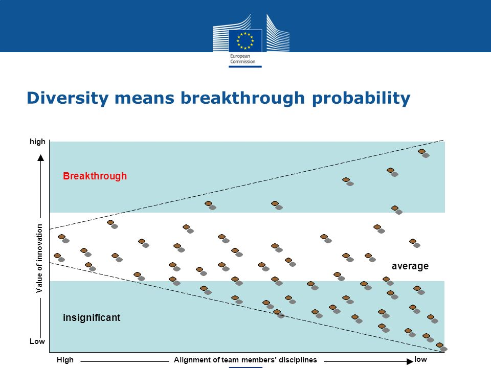Diversity means breakthrough probability High low Low high Value of innovation Breakthrough average insignificant Alignment of team members discipline