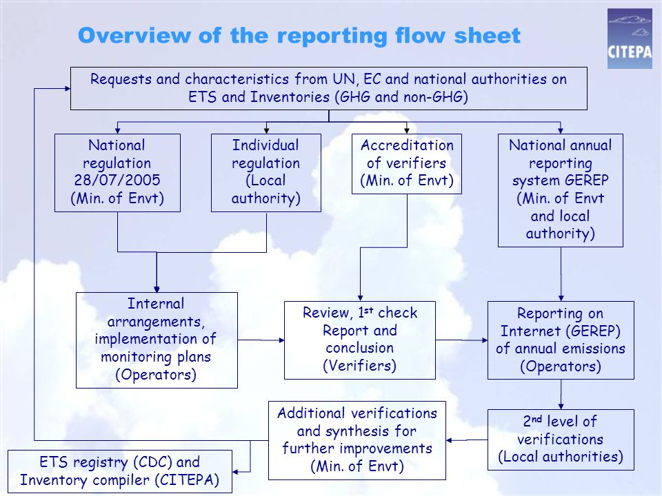 Overview of the reporting flow sheet Accreditation of verifiers (Min.