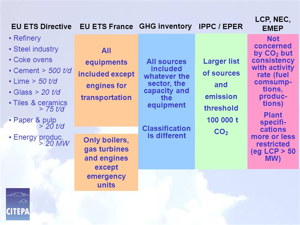 Scopes of inventories / registers are different EU ETS EMEP EPER LCP GHG & NEC IPPC
