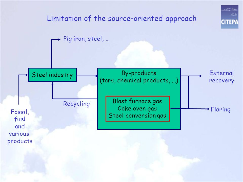 Limitation of the source-oriented approach Fossil, fuel and various products Steel industry By-products (tars, chemical products, …) Blast furnace gas Coke oven gas Steel conversion gas External recovery Flaring Recycling Pig iron, steel, …
