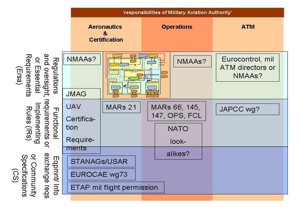 © European Defence Agency 2008 www.eda.europa.euwww.eda.europa.eu 14